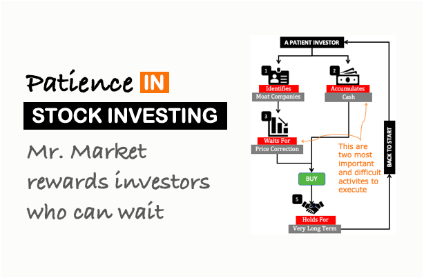 Patience in stock Investing - image2
