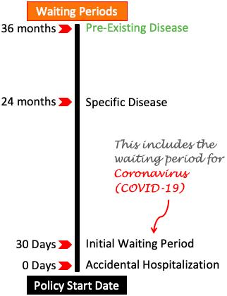 Pre-Existing Disease - Waiting Period
