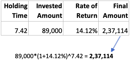 Return of 14.18% per annum - example