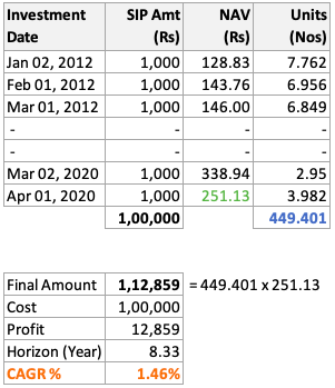 Rupee Cost Averaging - NAV Jan12 to Apr20 - Calculation