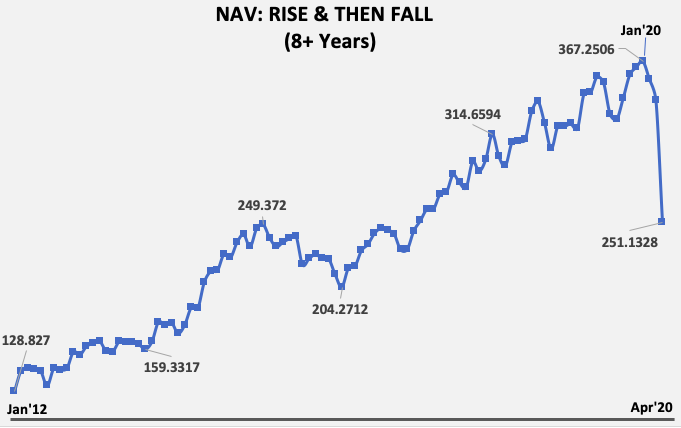 Rupee Cost Averaging - NAV Jan12 to Apr20