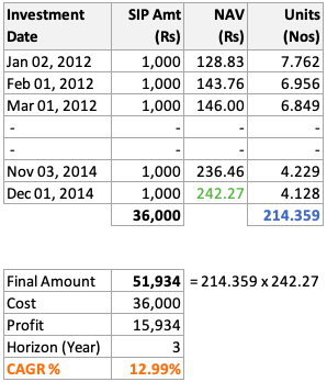 Rupee Cost Averaging - NAV Jan12 to Dec14 - Calculation