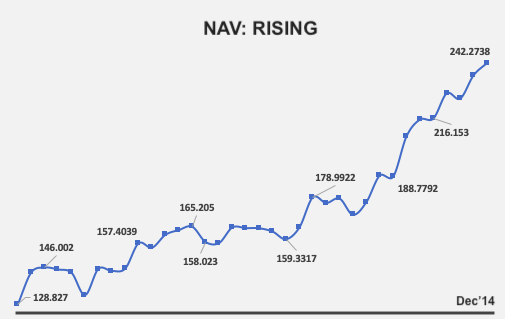 Rupee Cost Averaging - NAV Jan12 to Dec14