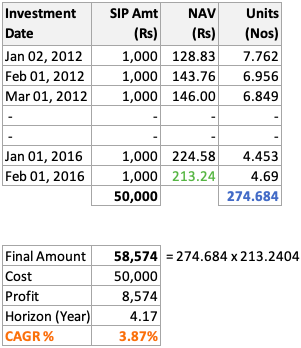 Rupee Cost Averaging - NAV Jan12 to Feb16 - Calculation