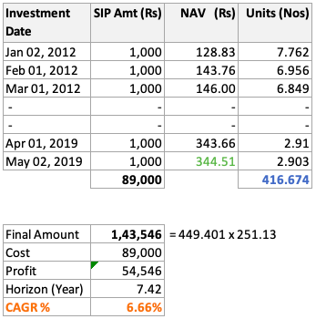 Rupee Cost Averaging - NAV Jan12 to May19 - Calculation