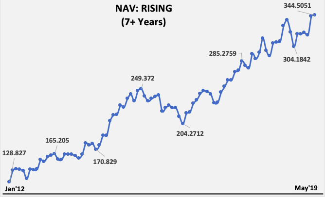 Rupee Cost Averaging - NAV Jan12 to May19
