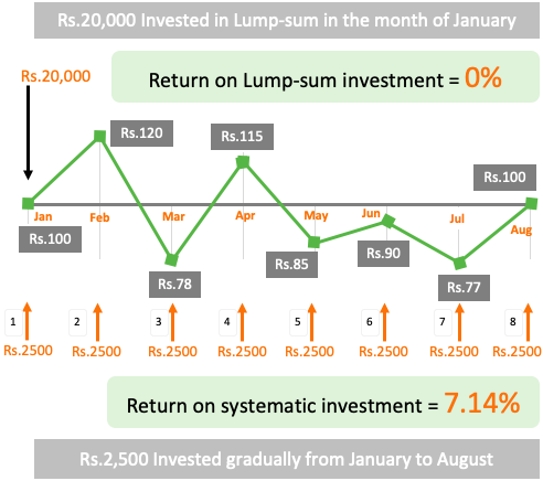 Rupee Cost Averaging - What is it?