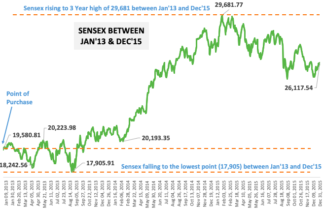 SENSEX BETWEEN JAN'13 AND DEC'15