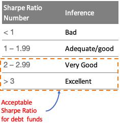 Sharpe Ratio - Debt fund