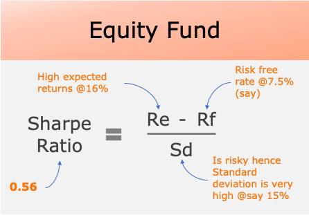 Sharpe Ratio - Equity fund