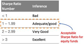 Sharpe Ratio - Equity fund2