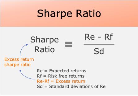 Sharpe Ratio - formula