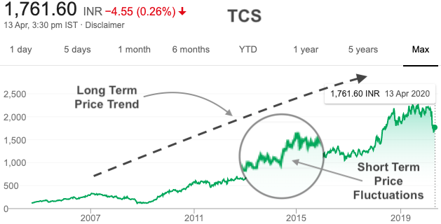 TCS share price trend in long term horizon