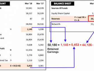What are retained earnings - P&L and BL Link