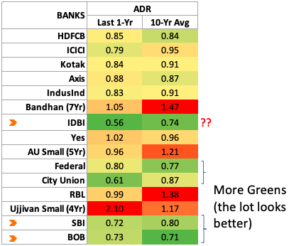 ADR - Indian Banks compare