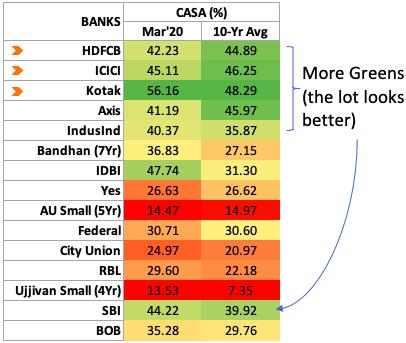 CASA Ratio - Indian Banks Comparison