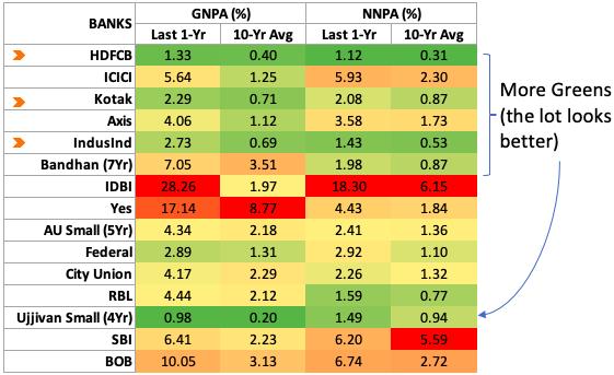Compare Indian Banks - GNPA NNPA