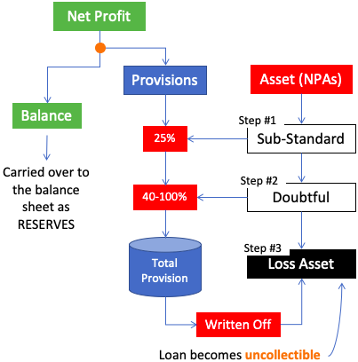 Compare Indian Banks - NPA Provisions flow