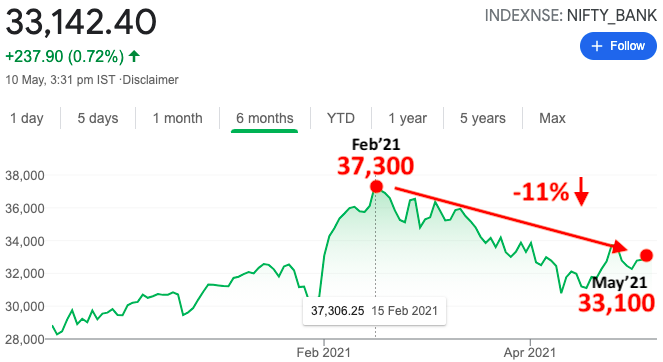 Compare Indian Banks - Nifty