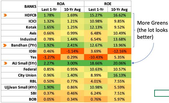 Compare Indian Banks - ROA ROE