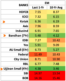 Equity Multiplier - Indian Banks Compare