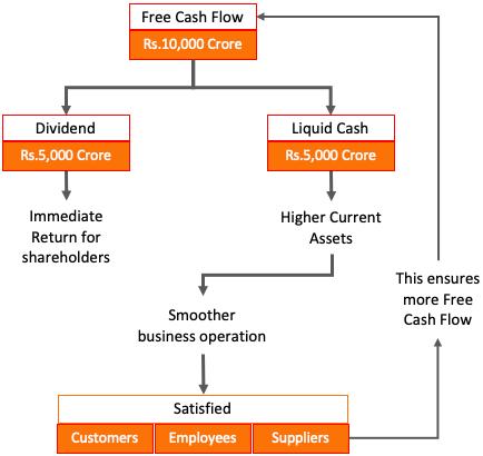 How FCF is important for shareholders