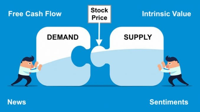 How stock price is determined - IMAGE