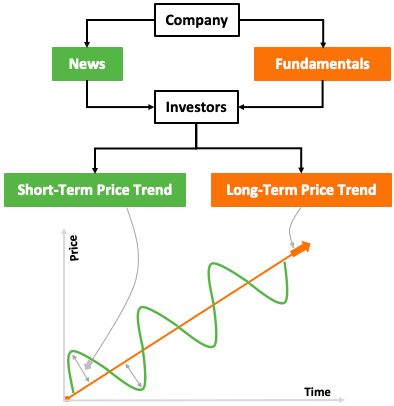 How stock price is determined - News vs fundamentals