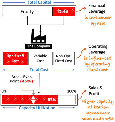 Leverage Analysis of a company - Debt, Fixed Cost, Capacity Utilization