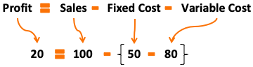 Leverage Effect - Example1 - High Fixed Cost, Low var cost