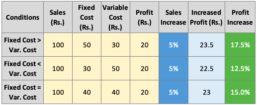 Leverage Effect - Examples- table