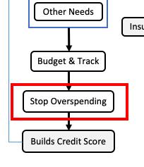No overspending