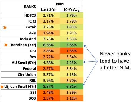 NIM Indian Banks -1