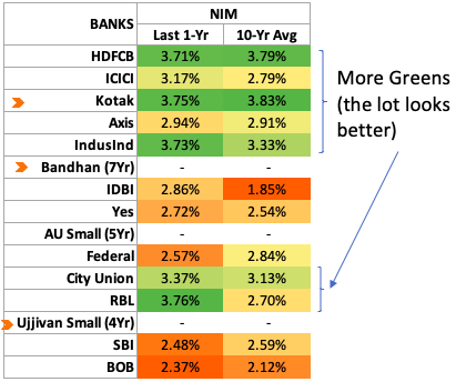 NIM Indian Banks -2