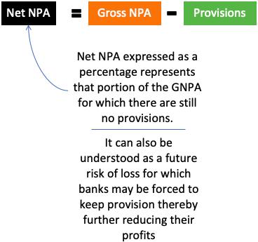 Net NPA