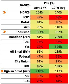 PCR - Indian Banks Comparison