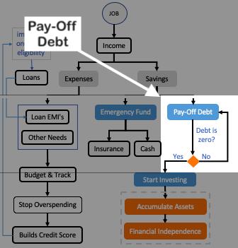 Pay-off debt