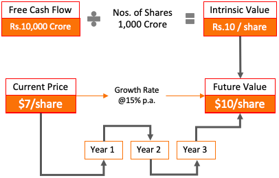 Relationship FCF Intrinsic value Future Price Current Price