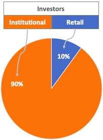 Retail Vs Institutional Investors - impact on stock price