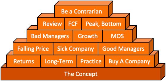 Stock investing tips - Bricks