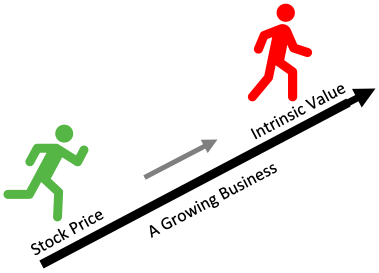Stock price following intrinsic value