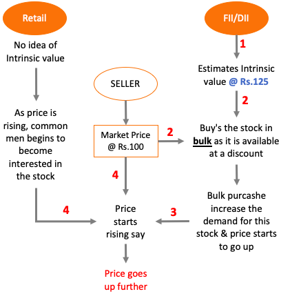 how stock price is determine - institutional investors intrinsic value