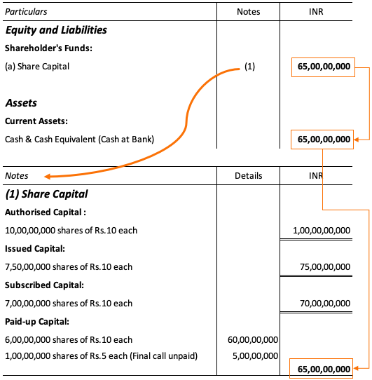 Authorised & Paid Up Share Capital - Balance Sheet Entry (Accounting)