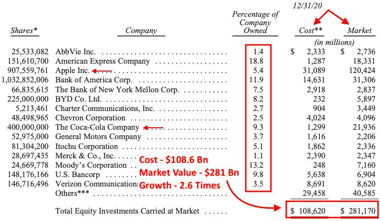 BRK-Companies Less Than 100% ownership