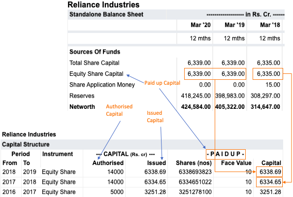 Balance Sheet - Authorised, Issued, Paid-up Capital