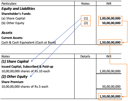 Balance Sheet - Share Premium Account