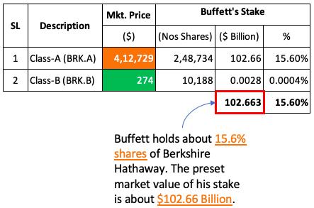 Berkshire Hathaway - Buffett Holdings