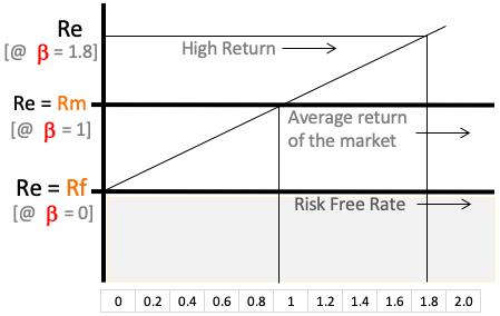 CAPM Model Formula explained graphically