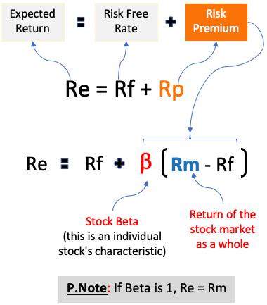 CAPM Model - Full Formula