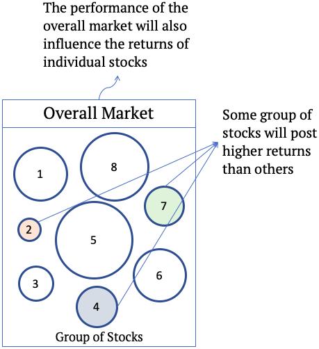 CAPM Model - Overall Market, Group of stocks, returns